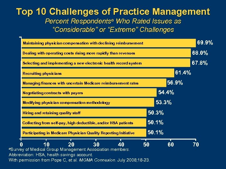 "Top 10 Challenges of Practice Management Percent Respondentsa Who Rated Issues as ""Considerable"" or"