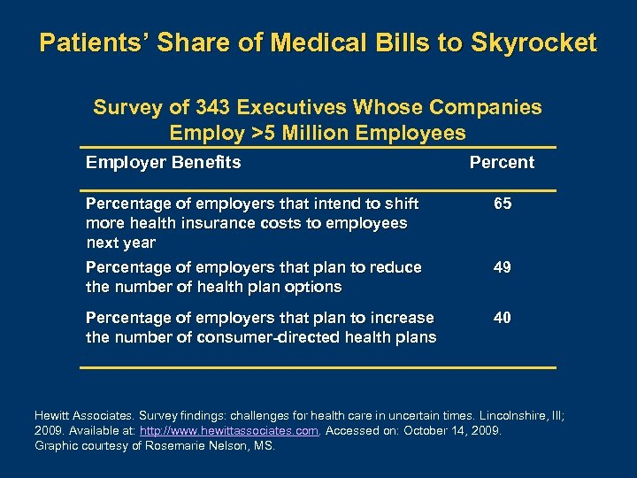 Patients' Share of Medical Bills to Skyrocket Survey of 343 Executives Whose Companies Employ
