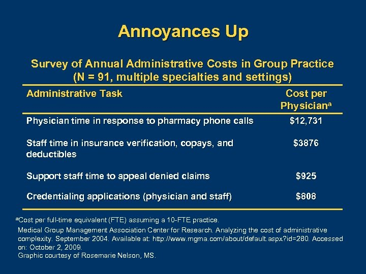 Annoyances Up Survey of Annual Administrative Costs in Group Practice (N = 91, multiple