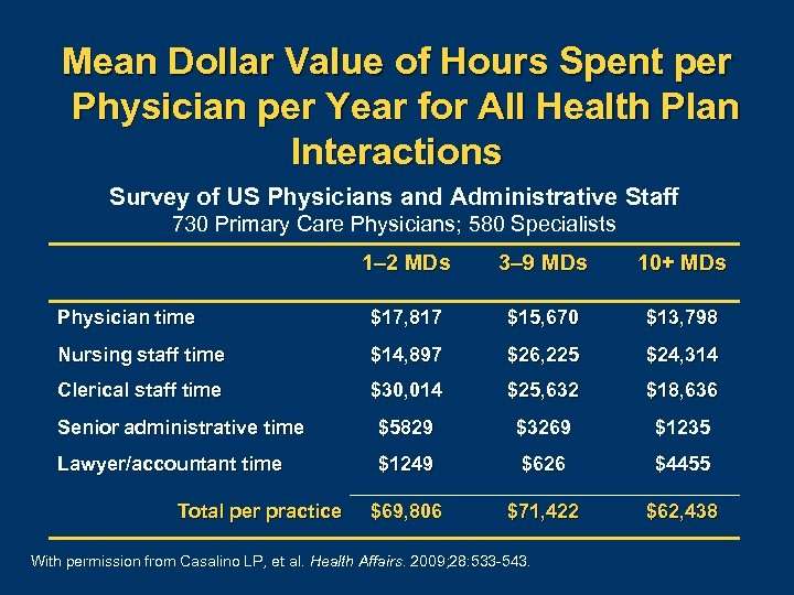 Mean Dollar Value of Hours Spent per Physician per Year for All Health Plan