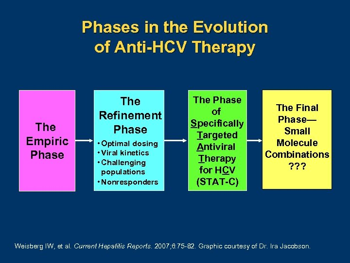 Phases in the Evolution of Anti-HCV Therapy The Empiric Phase The Refinement Phase •