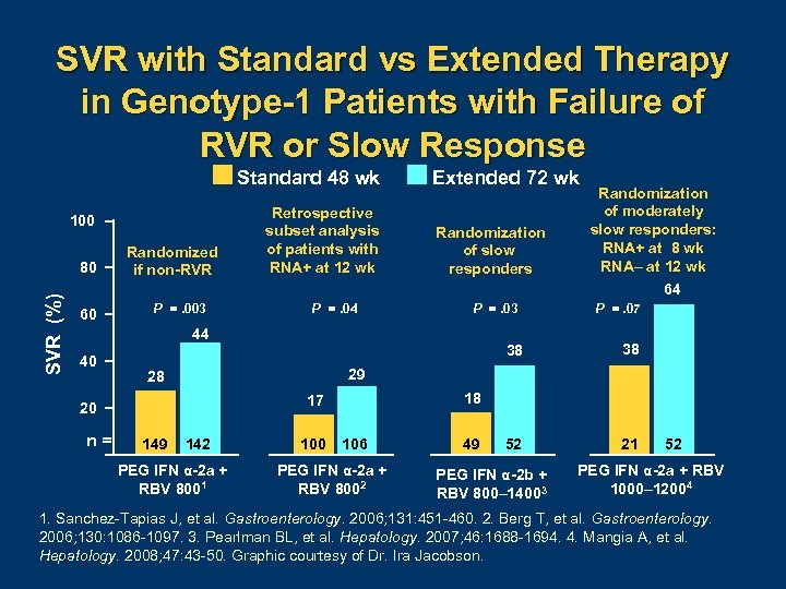 SVR with Standard vs Extended Therapy in Genotype-1 Patients with Failure of RVR or