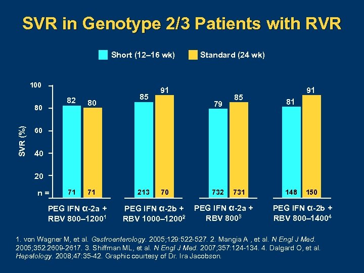 SVR in Genotype 2/3 Patients with RVR Short (12– 16 wk) 100 82 SVR