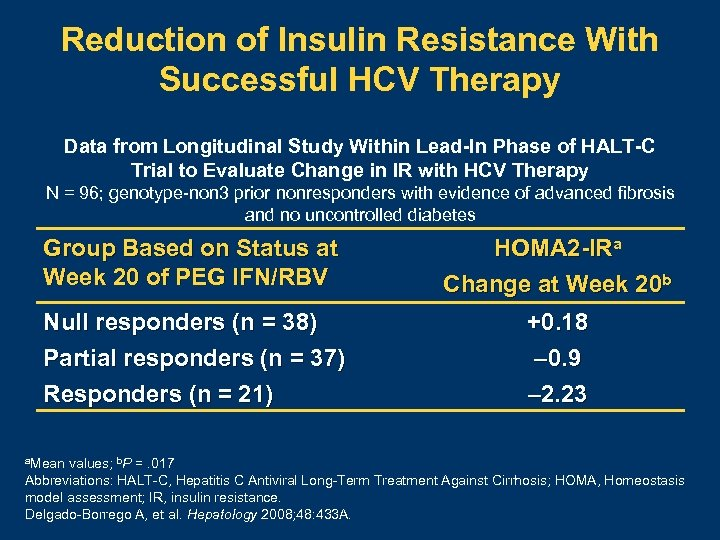 Reduction of Insulin Resistance With Successful HCV Therapy Data from Longitudinal Study Within Lead-In