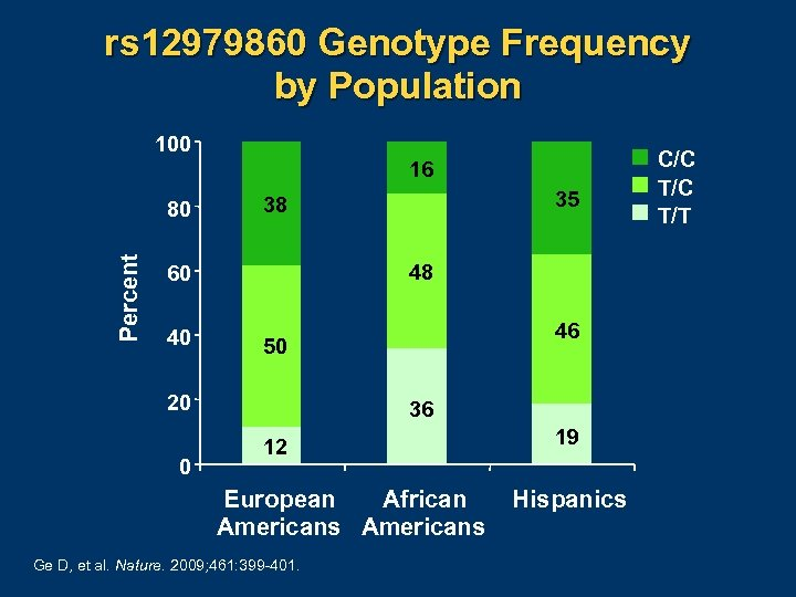 rs 12979860 Genotype Frequency by Population 100 16 Percent 80 48 60 40 46