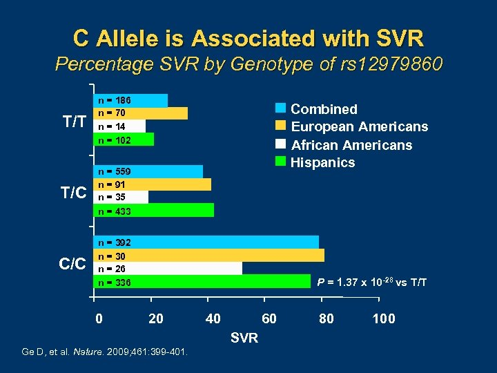 C Allele is Associated with SVR Percentage SVR by Genotype of rs 12979860 T/T