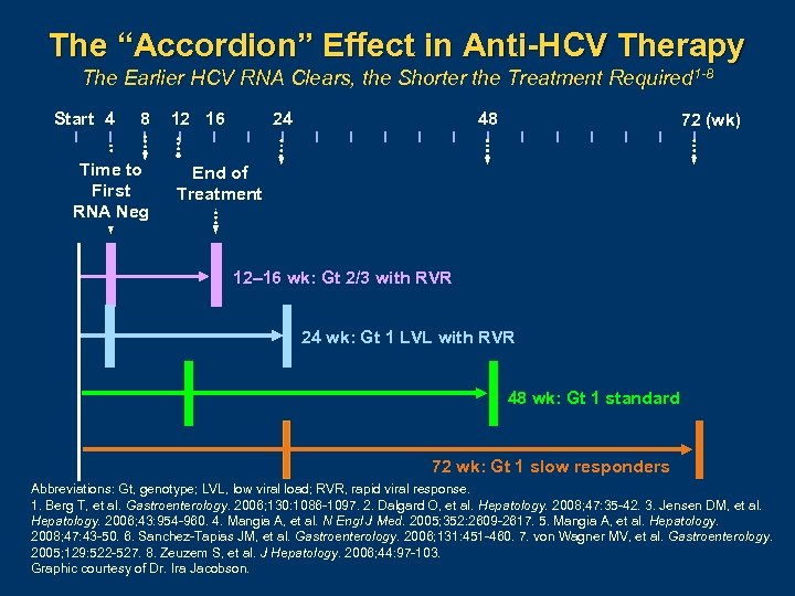 "The ""Accordion"" Effect in Anti-HCV Therapy The Earlier HCV RNA Clears, the Shorter the"