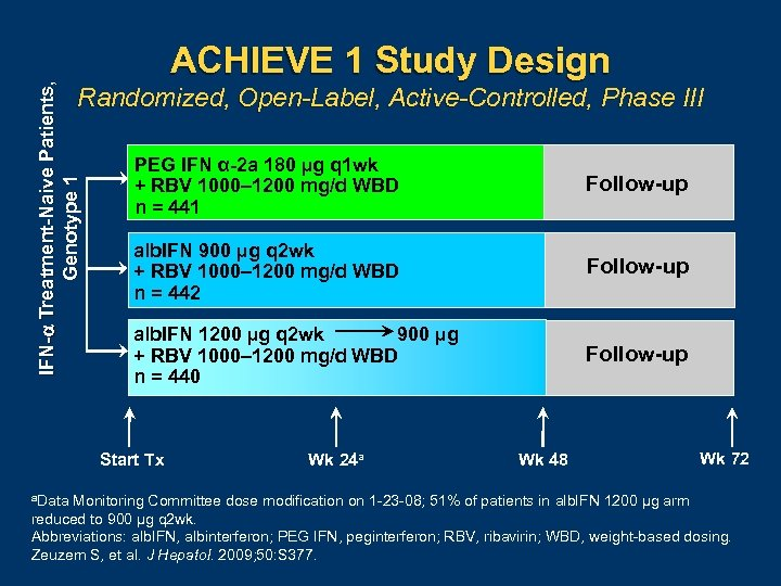 IFN- Treatment-Naive Patients, Genotype 1 ACHIEVE 1 Study Design Randomized, Open-Label, Active-Controlled, Phase III