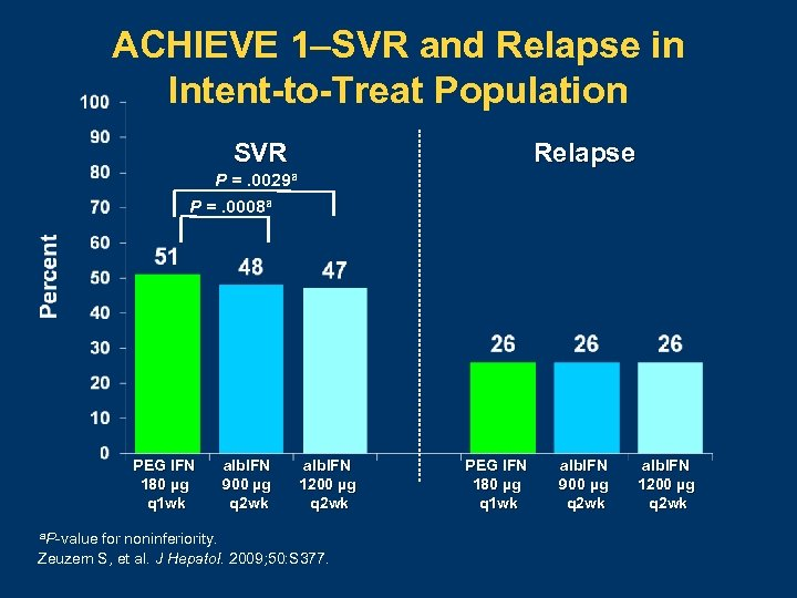 ACHIEVE 1–SVR and Relapse in Intent-to-Treat Population Relapse SVR P =. 0029 a P