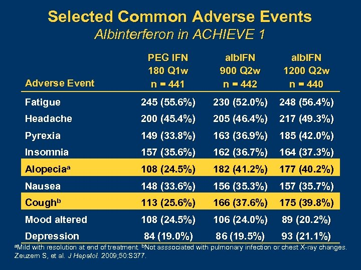 Selected Common Adverse Events Albinterferon in ACHIEVE 1 PEG IFN 180 Q 1 w
