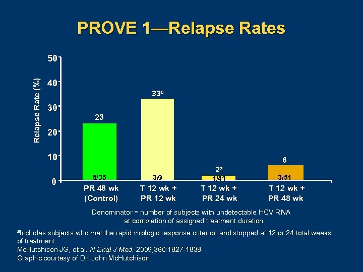 PROVE 1—Relapse Rates Relapse Rate (%) 50 40 33 a 30 23 20 10