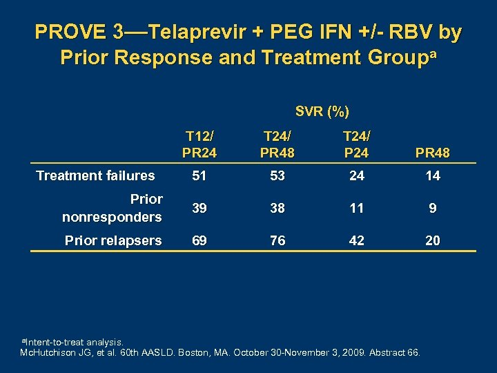 PROVE 3—Telaprevir + PEG IFN +/- RBV by Prior Response and Treatment Groupa SVR