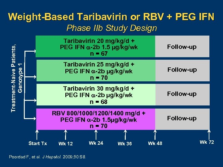 Weight-Based Taribavirin or RBV + PEG IFN Phase IIb Study Design Follow-up Taribavirin 30