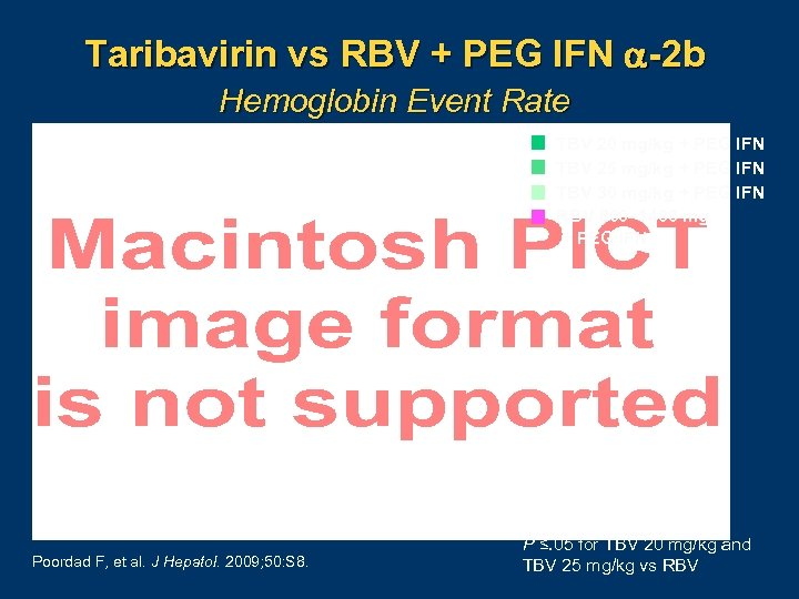 Taribavirin vs RBV + PEG IFN -2 b Hemoglobin Event Rate TBV 20 mg/kg