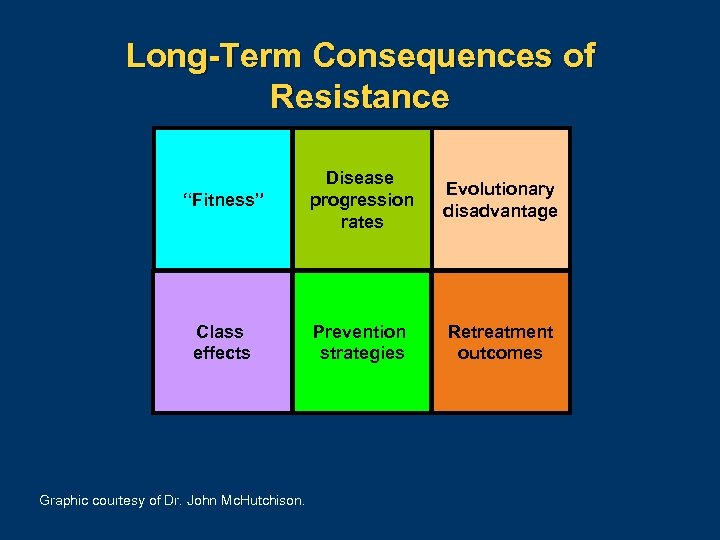 "Long-Term Consequences of Resistance ""Fitness"" Disease progression rates Evolutionary disadvantage Class effects Prevention strategies"