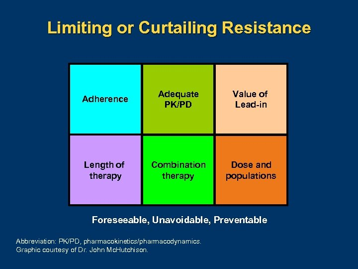 Limiting or Curtailing Resistance Adherence Adequate PK/PD Value of Lead-in Length of therapy Combination