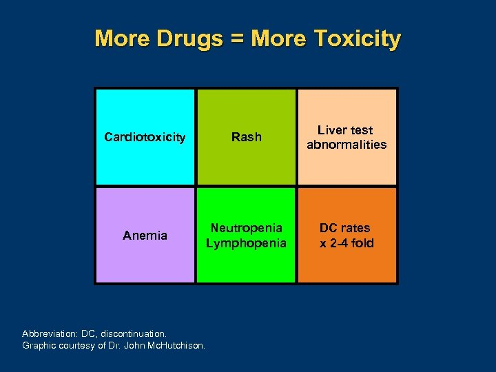 More Drugs = More Toxicity Cardiotoxicity Rash Liver test abnormalities Anemia Neutropenia Lymphopenia DC