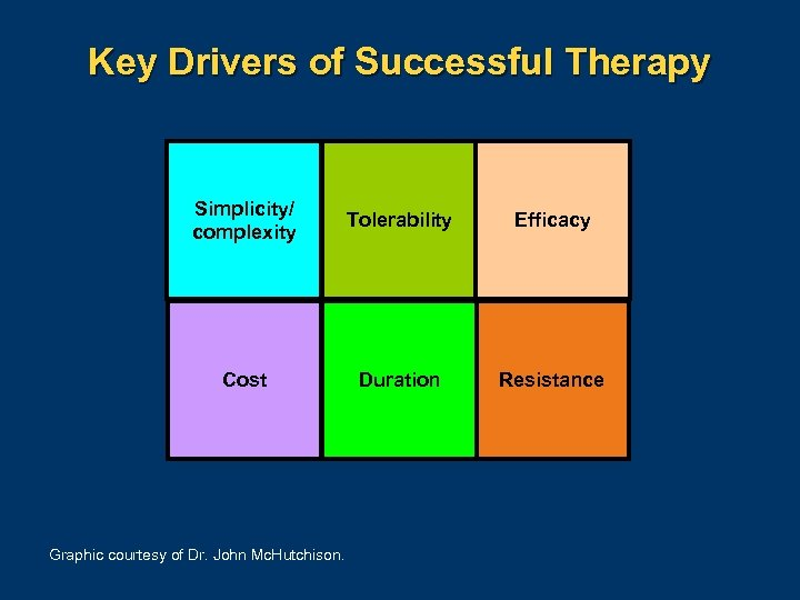 Key Drivers of Successful Therapy Simplicity/ complexity Tolerability Efficacy Cost Duration Resistance Graphic courtesy