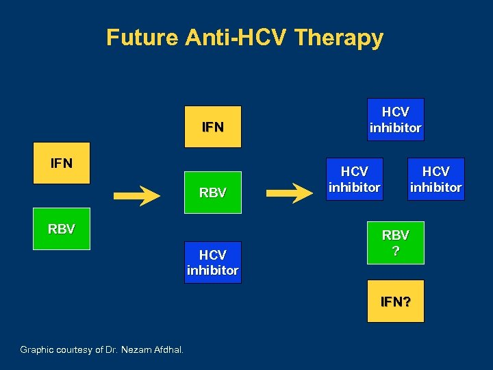 Future Anti-HCV Therapy IFN RBV HCV inhibitor RBV ? IFN? Graphic courtesy of Dr.