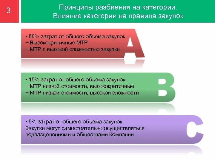 3 Принципы разбиения на категории. Влияние категории на правила закупок • 80% затрат от