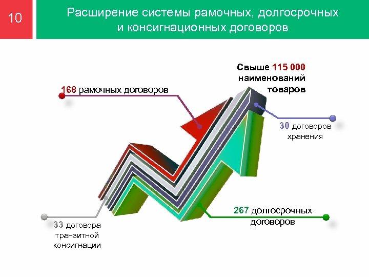 10 Расширение системы рамочных, долгосрочных и консигнационных договоров 168 рамочных договоров Свыше 115 000