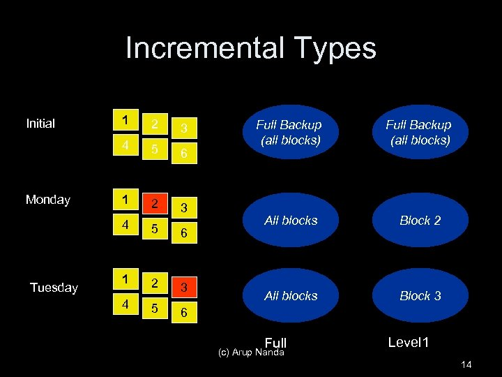 Incremental Types Tuesday 2 3 5 6 1 2 3 4 Monday 1 4