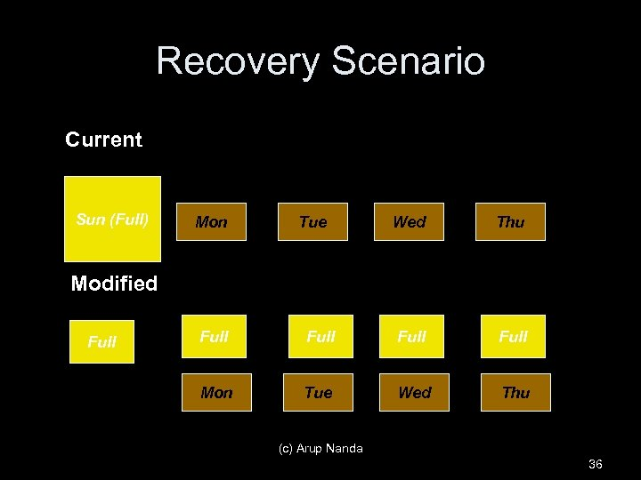 Recovery Scenario Current Sun (Full) Mon Tue Wed Thu Modified Full Full Mon Tue