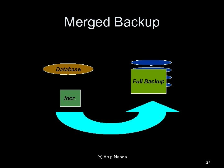 Merged Backup Database Full Backup Incr. (c) Arup Nanda 37