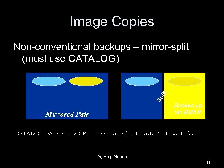 Image Copies Sp lit Non-conventional backups – mirror-split (must use CATALOG) Mirrored Pair Backed