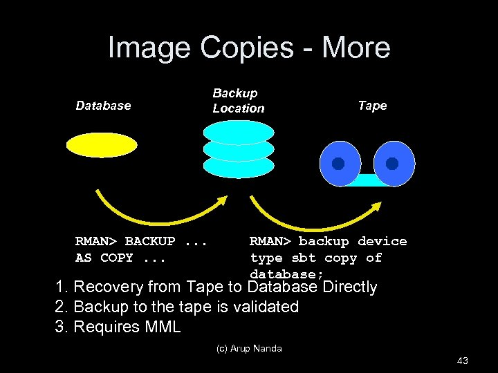 Image Copies - More Database RMAN> BACKUP. . . AS COPY. . . Backup