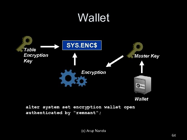 Wallet Table Encryption Key SYS. ENC$ Master Key Encryption Wallet alter system set encryption