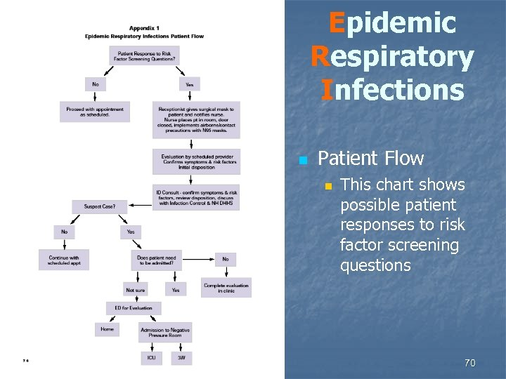 Epidemic Respiratory Infections n Patient Flow n This chart shows possible patient responses to
