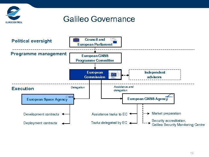 Galileo Governance Political oversight Programme management Council and European Parliament European GNSS Programme Committee