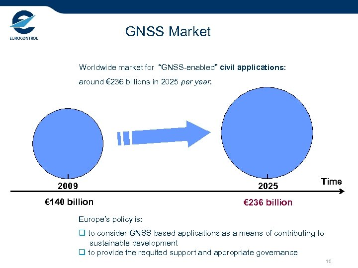 "GNSS Market Worldwide market for ""GNSS-enabled"" civil applications: around € 236 billions in 2025"
