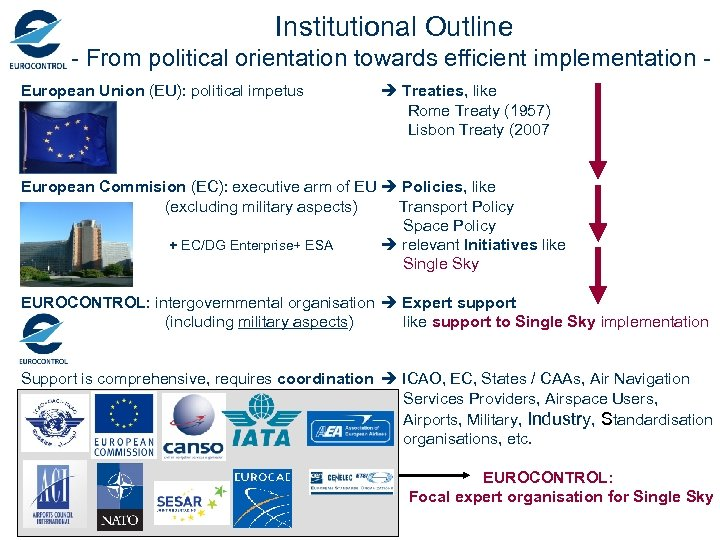 Institutional Outline - From political orientation towards efficient implementation - European Union (EU): political
