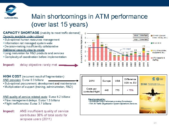 Main shortcomings in ATM performance (over last 15 years) CAPACITY SHORTAGE (inability to meet