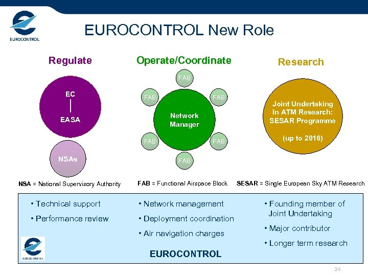 EUROCONTROL New Role Regulate Operate/Coordinate Research FAB EC FAB Network Manager EASA FAB NSAs
