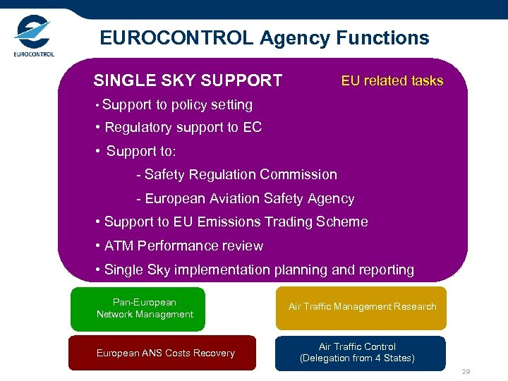 EUROCONTROL Agency Functions SINGLE SKY SUPPORT EU related tasks • Support to policy setting