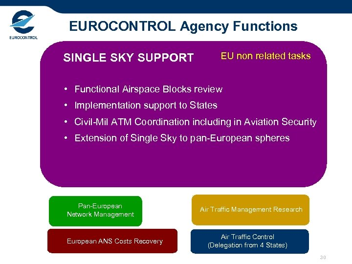 EUROCONTROL Agency Functions EU non related tasks SINGLE SKY SUPPORT • Functional Airspace Blocks