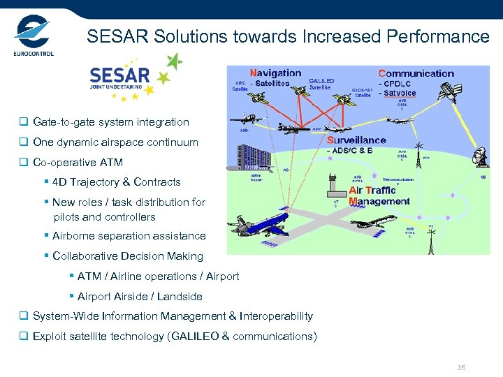 SESAR Solutions towards Increased Performance GALILEO Satellite q Gate-to-gate system integration q One dynamic