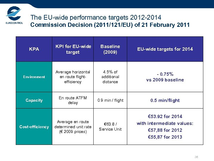 The EU-wide performance targets 2012 -2014 Commission Decision (2011/121/EU) of 21 February 2011 KPA