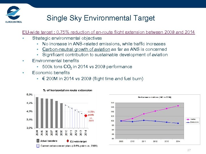 Single Sky Environmental Target EU-wide target : 0. 75% reduction of en-route flight extension