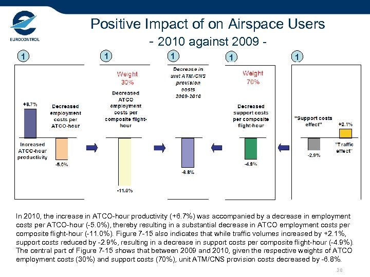 Positive Impact of on Airspace Users - 2010 against 2009 1 1 1 In