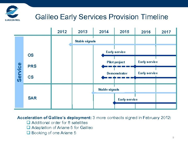 Galileo Early Services Provision Timeline 2012 2013 2014 2015 2016 2017 Stable signals Service