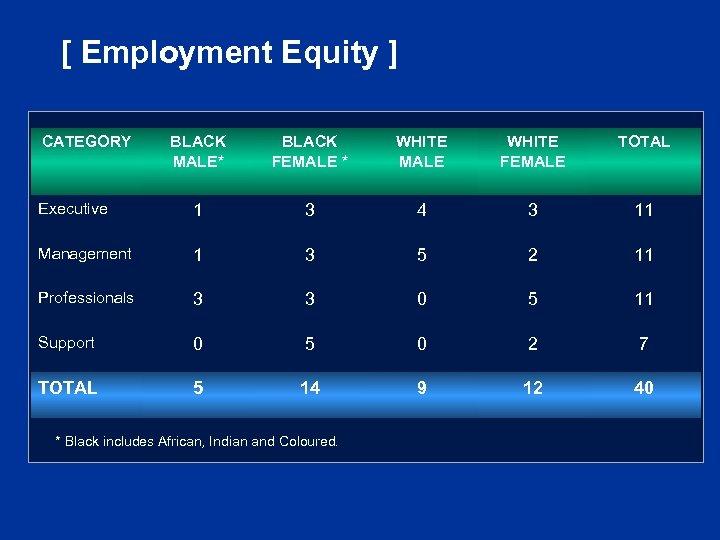[ Employment Equity ] CATEGORY BLACK MALE* BLACK FEMALE * WHITE MALE WHITE FEMALE