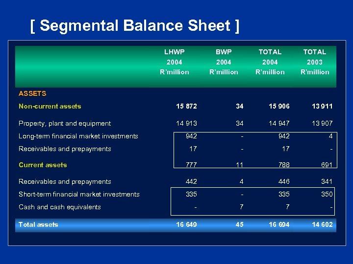 [ Segmental Balance Sheet ] LHWP 2004 R'million BWP 2004 R'million TOTAL 2003 R'million