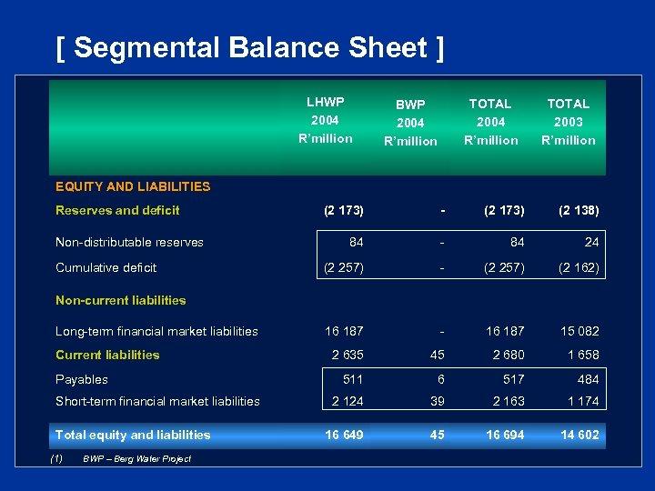 [ Segmental Balance Sheet ] LHWP 2004 R'million TOTAL 2004 R'million BWP 2004 R'million