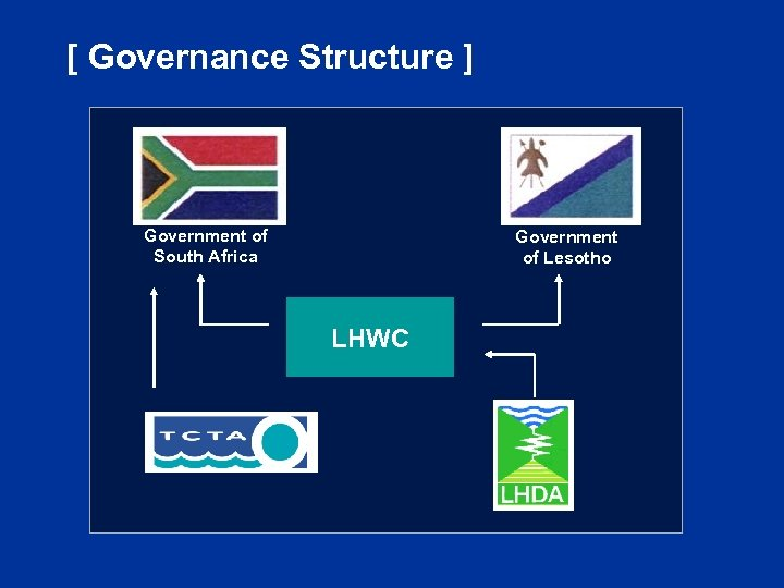 [ Governance Structure ] Government of South Africa Government of Lesotho LHWC
