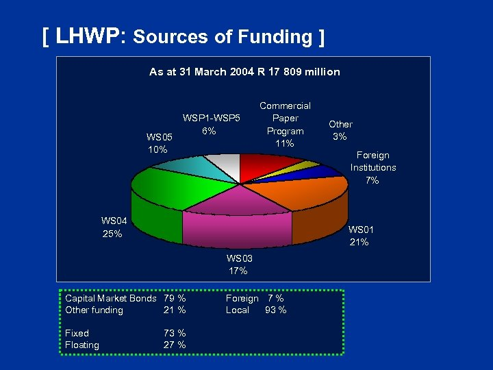 [ LHWP: Sources of Funding ] As at 31 March 2004 R 17 809