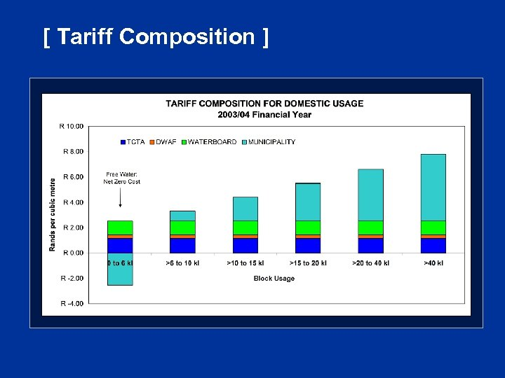 [ Tariff Composition ]